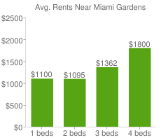 Graph of average rent prices for Miami Gardens